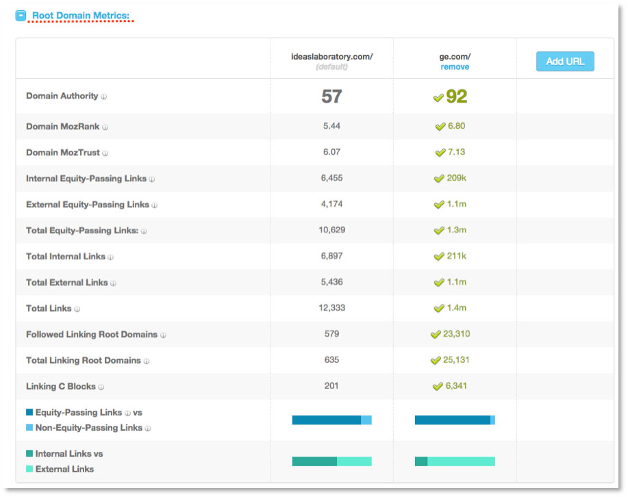 Page authority metrics